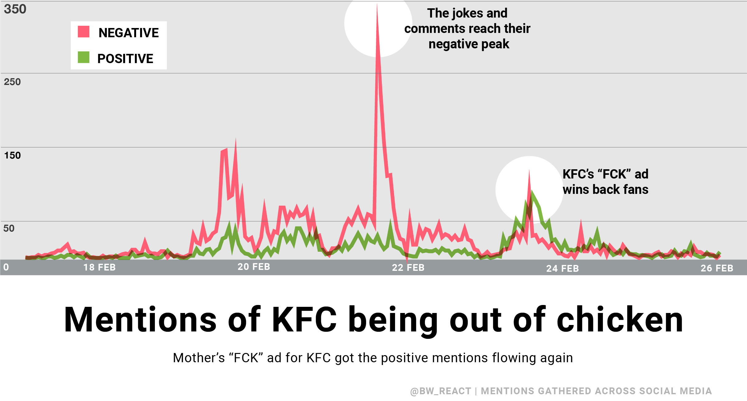 Positive and negative mentions of KFC running out of chicken are mapped on a line graph.
