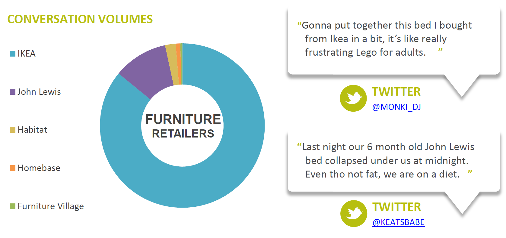 Social media and furniture retailers with added meatballs for Furniture brands